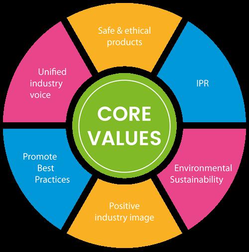 EBPC Values